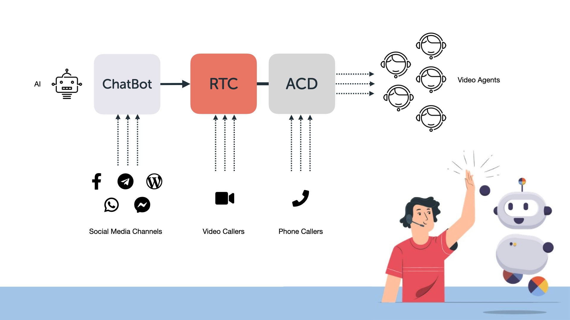 Chatbot RTC ACD Contact Center Diagram
